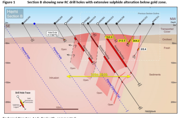 Hemi again revs up De Grey shares after promising drilling (DGO Gold: 10.7% stake)